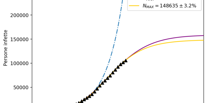 Aggiornamento Covid-19: proiezioni matematiche della pandemia